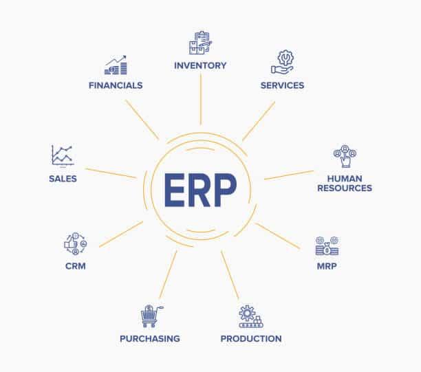 Modul modul Software ERP