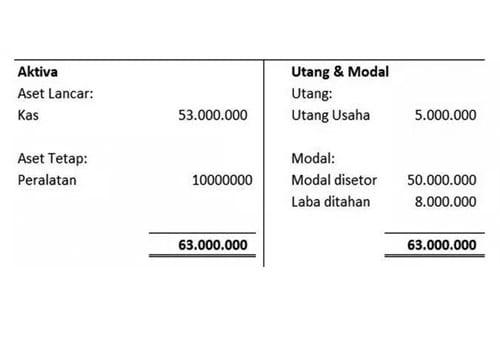 Contoh Laporan keuangan perusahaan Saldo Laba