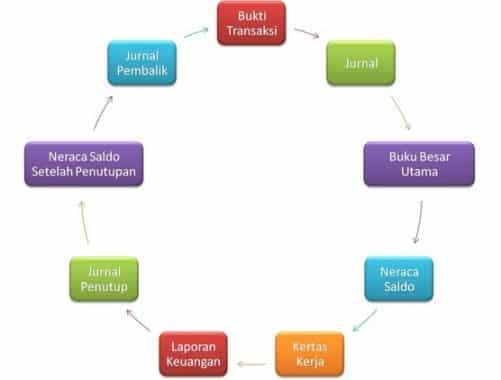 ilustrasi siklus akuntansi
